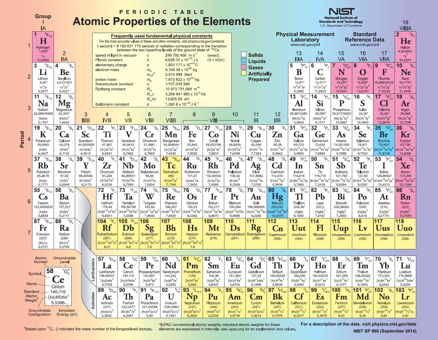 List Of Chemical Properties Of Minerals